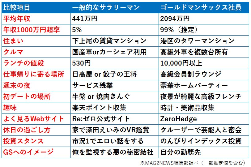 【年収】一般サラリーマンと一流企業社員の比較wwwwwwwwwwww