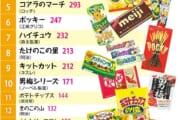 【画像】10代がえらぶ外国の人に勧めたいお菓子wwwwwwwwwwww