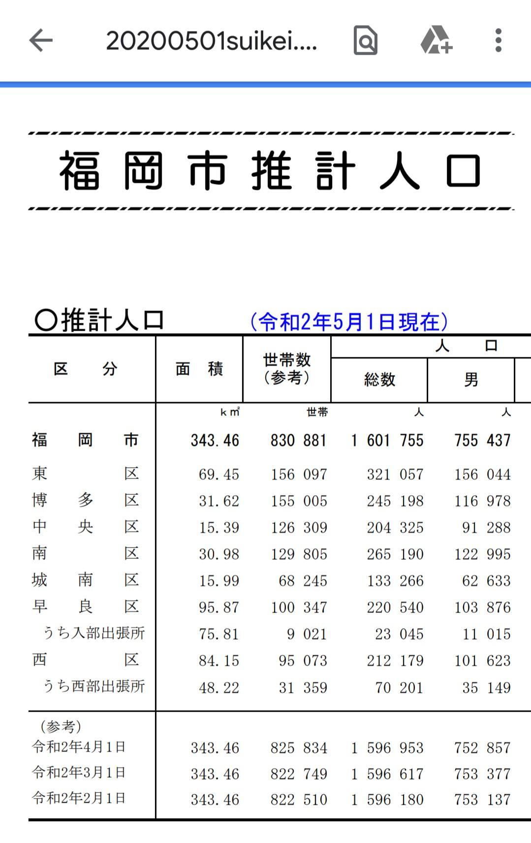 【地域】福岡市が人口増加で160万人を突破、