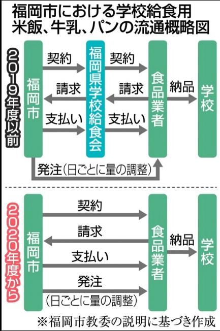 【画像】福岡の学校給食の闇が深すぎる件