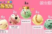 【飲食】31アイスクリーム総選挙で1位が決定!みんなはどれが好き?